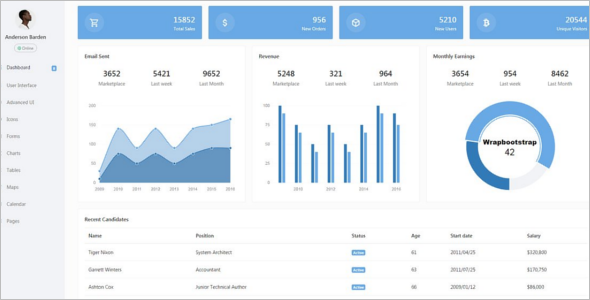 Fully Responsive HTML Admin Template